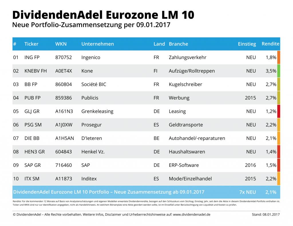 2017-01-08 NEW DividendenAdel Eurozone LM 10