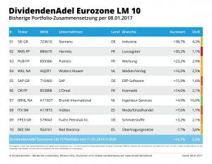 2017-01-08 OP DividendenAdel Eurozone LM 10