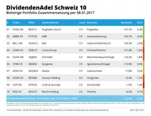2017-01-08 OP DividendenAdel Schweiz 10