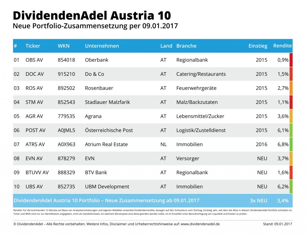 2017-01-09 NEW DividendenAdel Austria 10