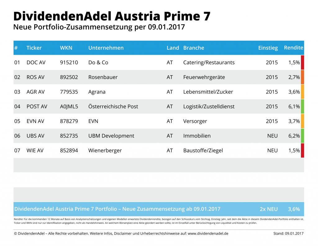 2017-01-09 NEW DividendenAdel Austria Prime 7