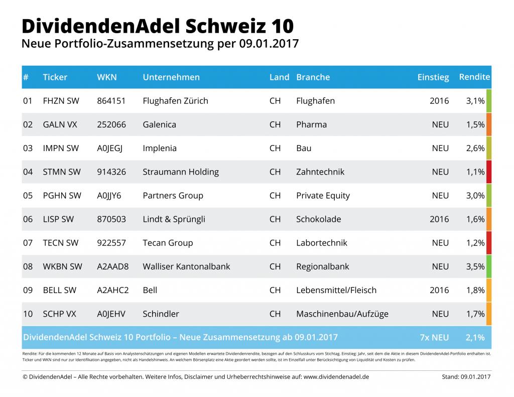 2017-01-09 NEW DividendenAdel Schweiz 10