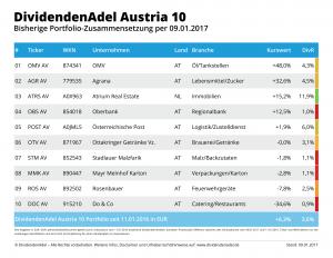 2017-01-09 OP DividendenAdel Austria 10