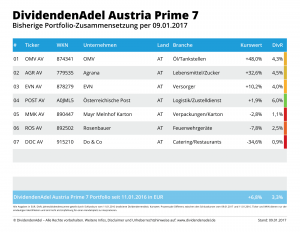 2017-01-09 OP DividendenAdel Austria Prime 7