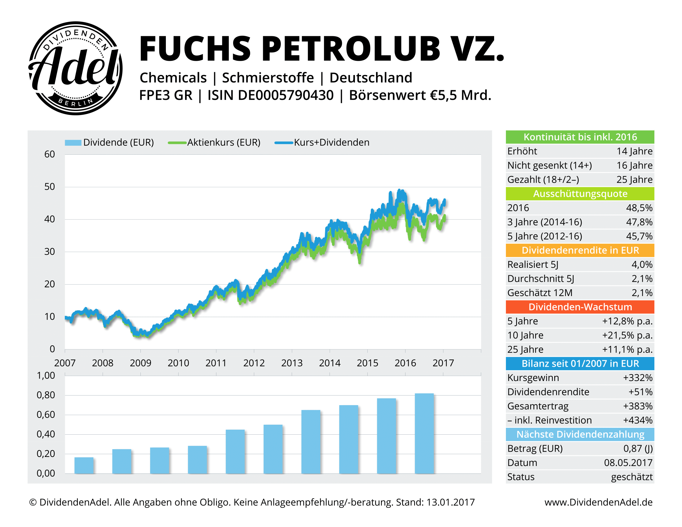 2017-01-13 Dividendenprofil Fuchs Petrolub