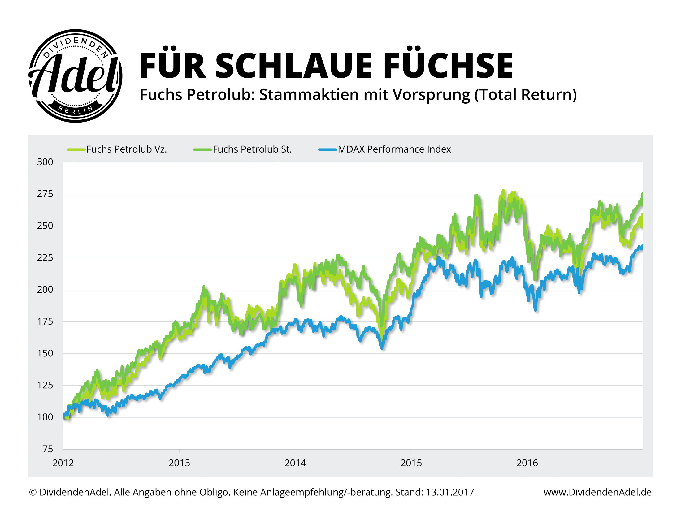 DividendenAdel Vergleich MDAX Fuchs