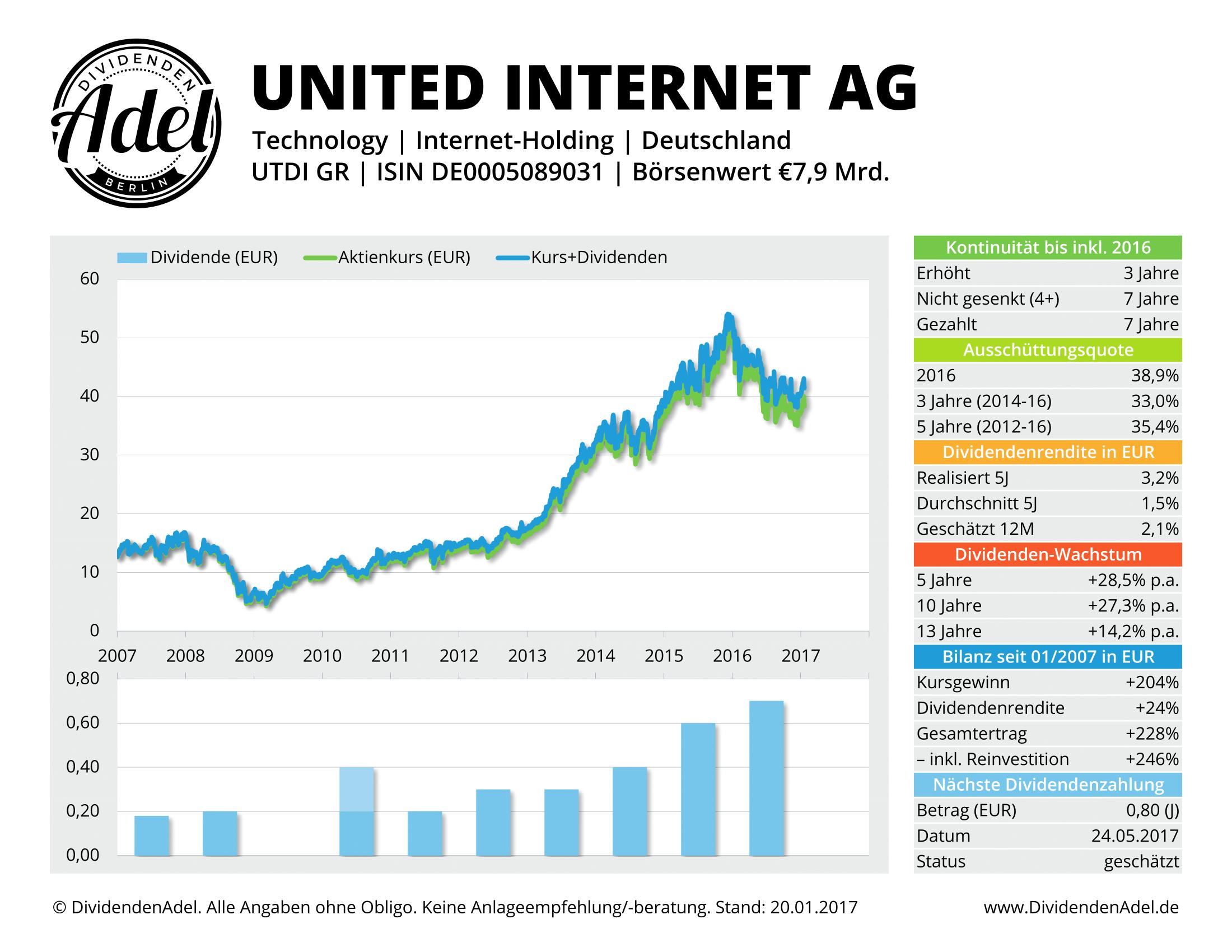 Dividendenprofil United Internet