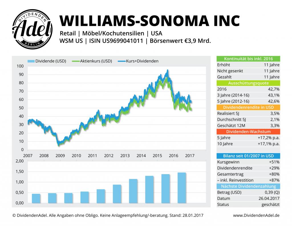 Williams Sonoma Lifestyle DividendenAdel Profil