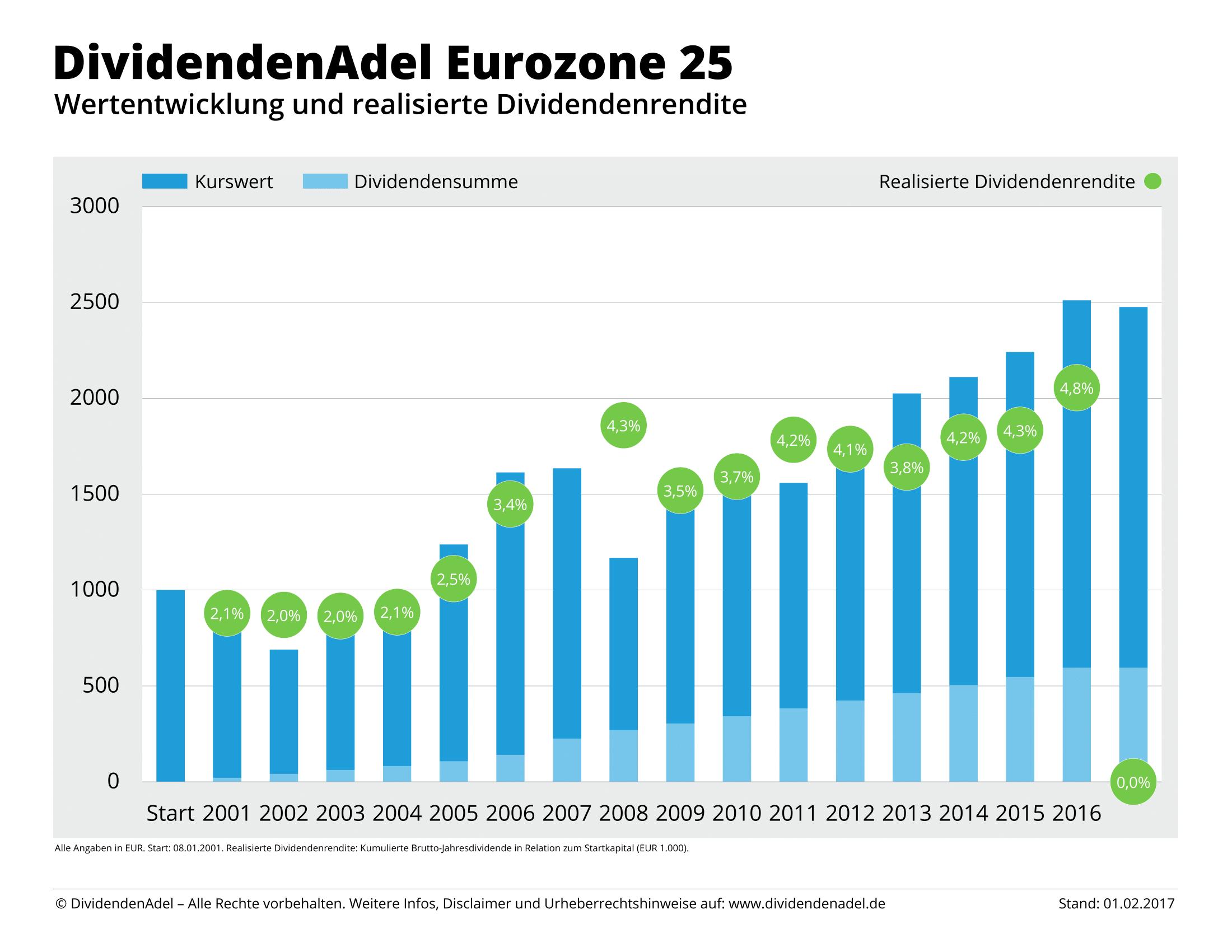 DividendenAdel Eurozone 25