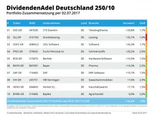 2017-07-02 OP DividendenAdel Deutschland 250-10-1
