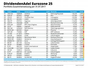 2017-07-31 OP DividendenAdel Eurozone 25-1