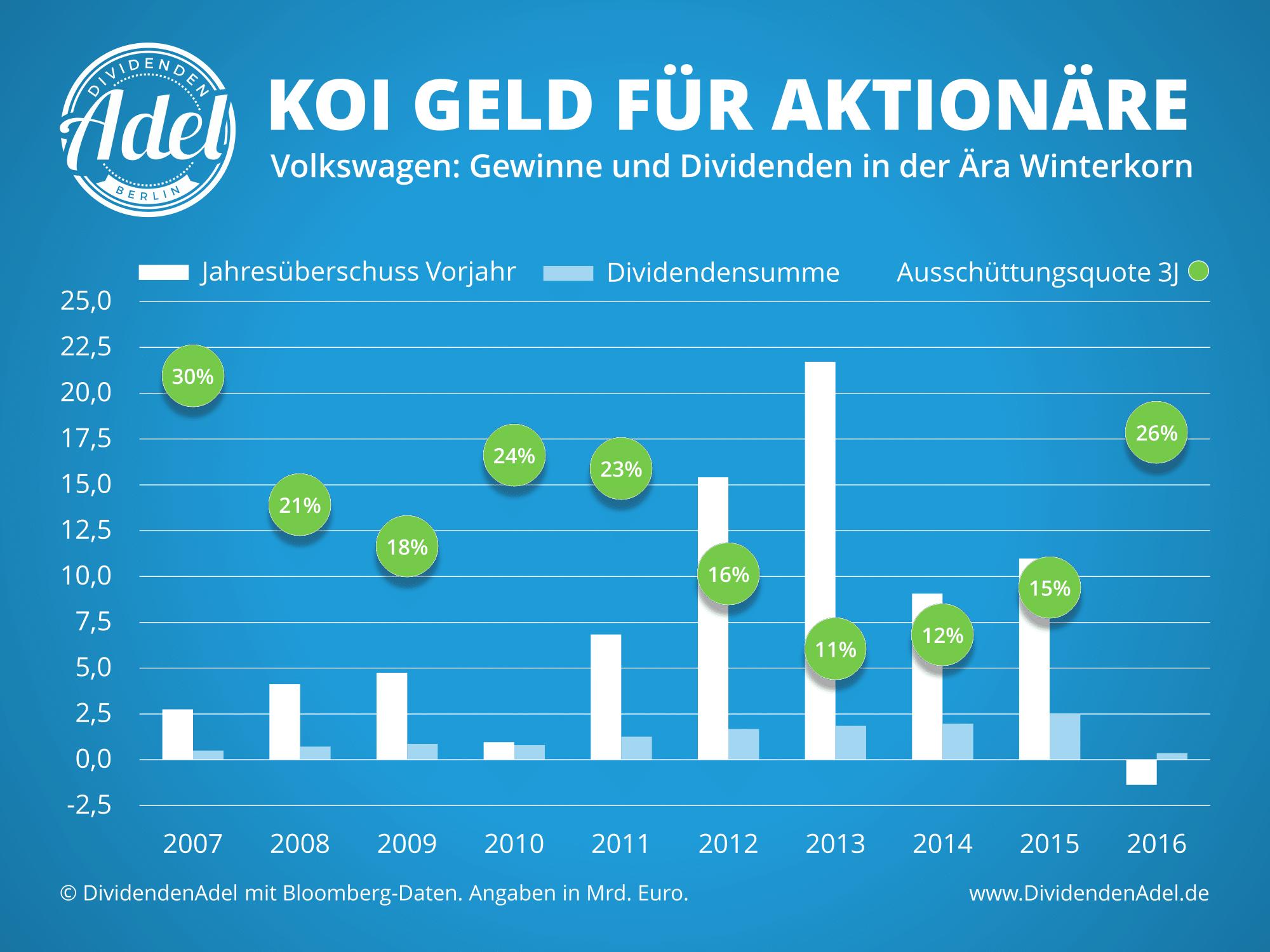 Volkswagen Koi Geld für Aktionäre