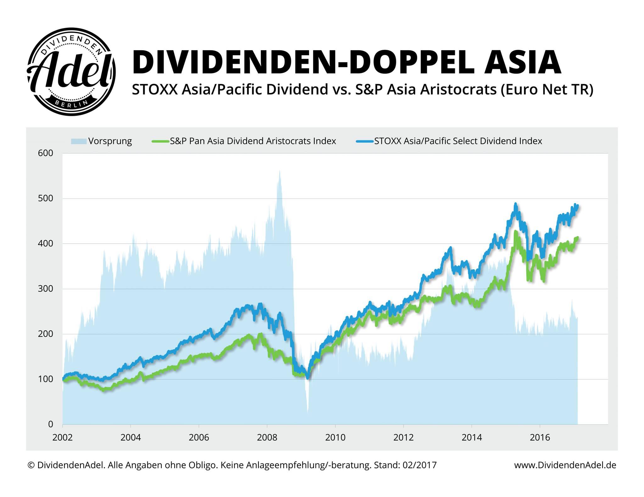 Chartvergleich Asien-ETFs