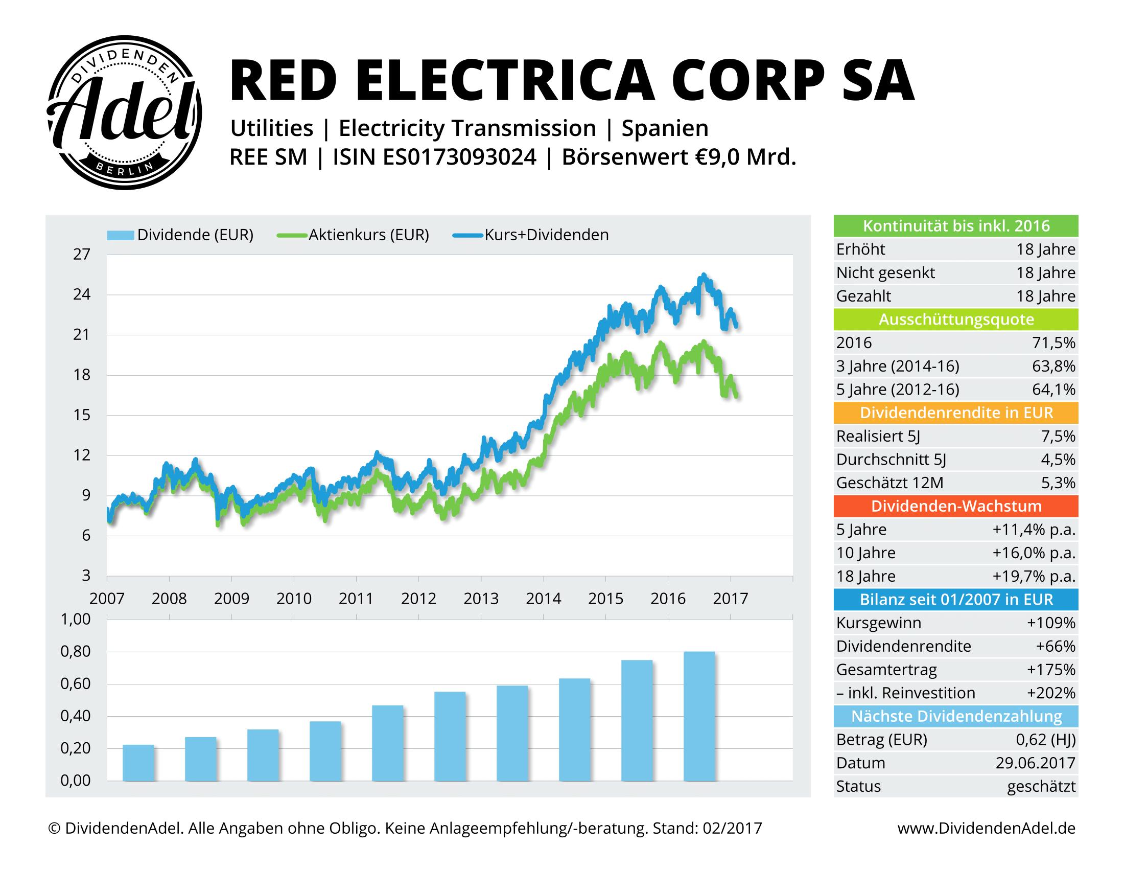 2017-02-05 Dividendenprofil Infrastruktur Red Electrica