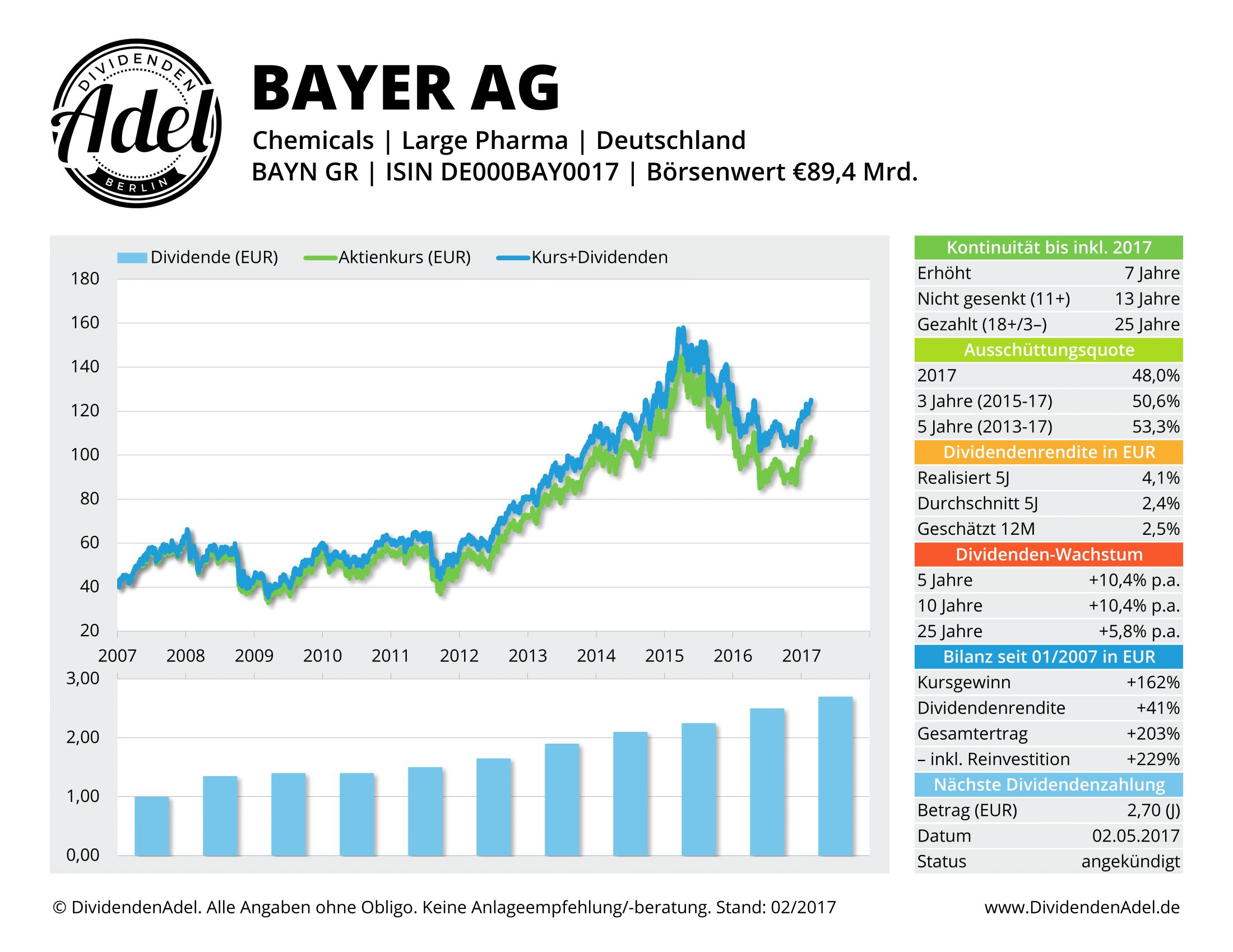 2017-02-21 BAYER AG-REG DividendenAdel-Profil ab 2007-1