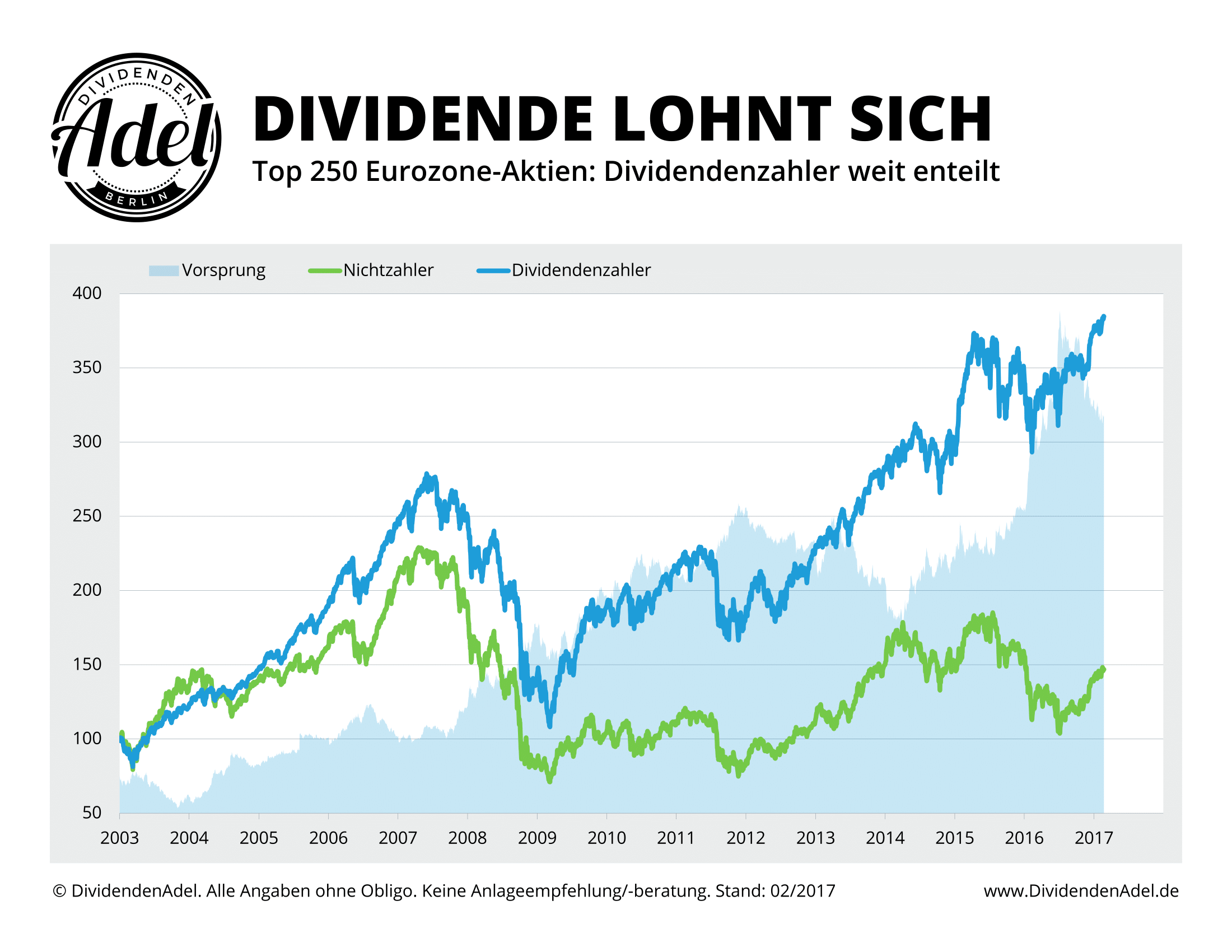 Euro Dividendenzahler vs. Nichtzahler