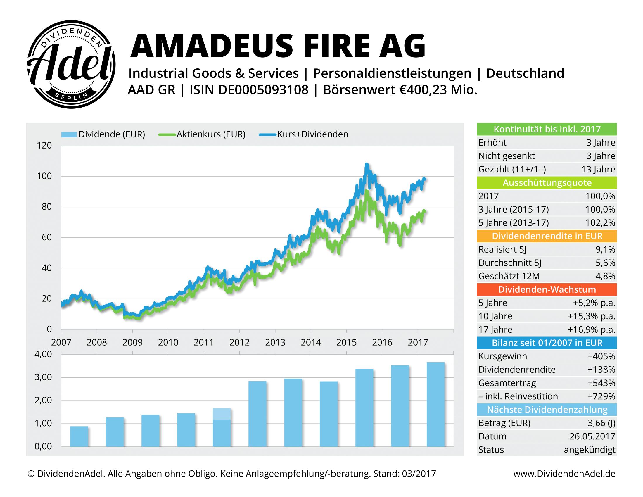 2017-03-14 AMADEUS FIRE AG DividendenAdel-Profil ab 2007-1