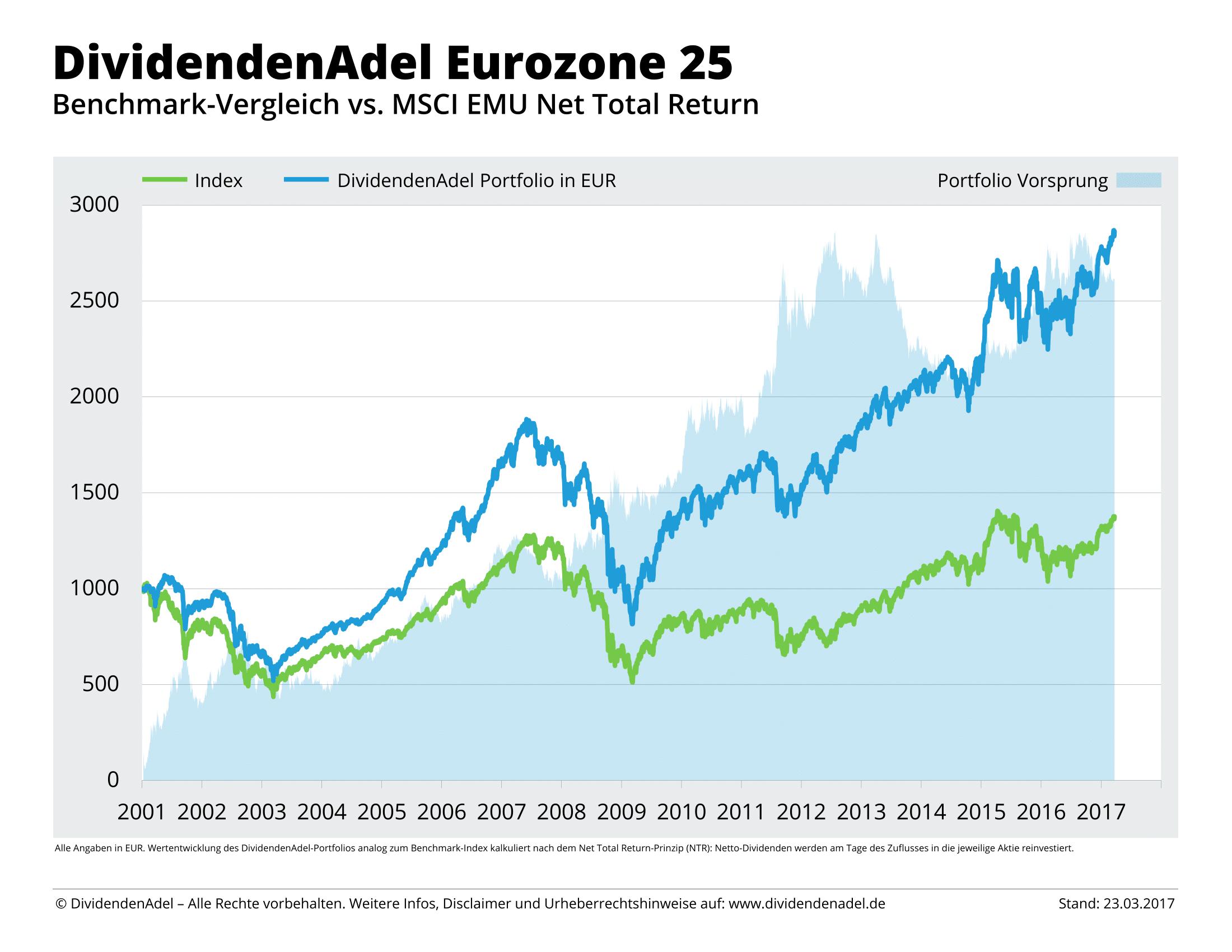 2017-03-23 NTR DividendenAdel Eurozone 25-1