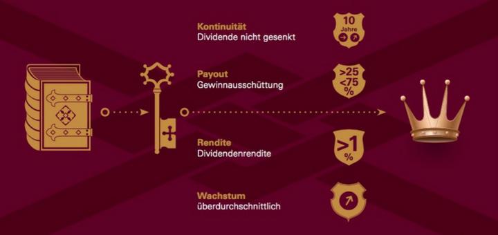 DividendenAdel Eurozone Zertifikat