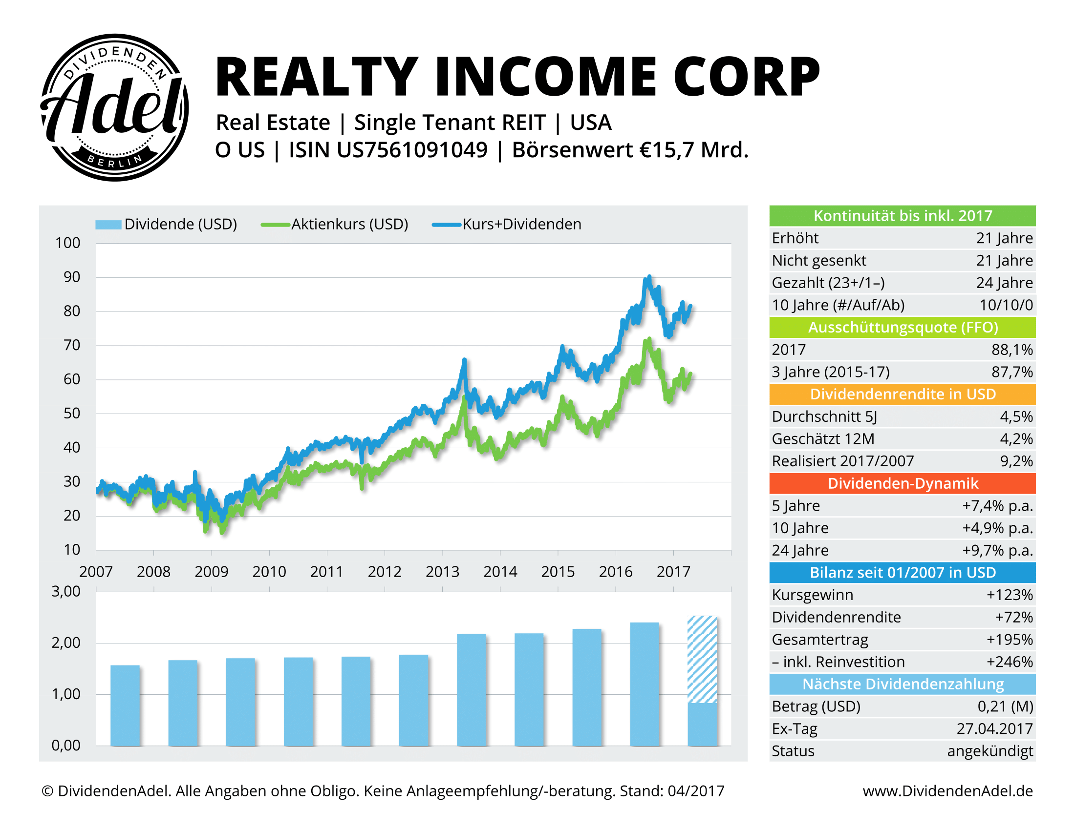 2017-04-18 REALTY INCOME DividendenAdel-Profil ab 2007-1