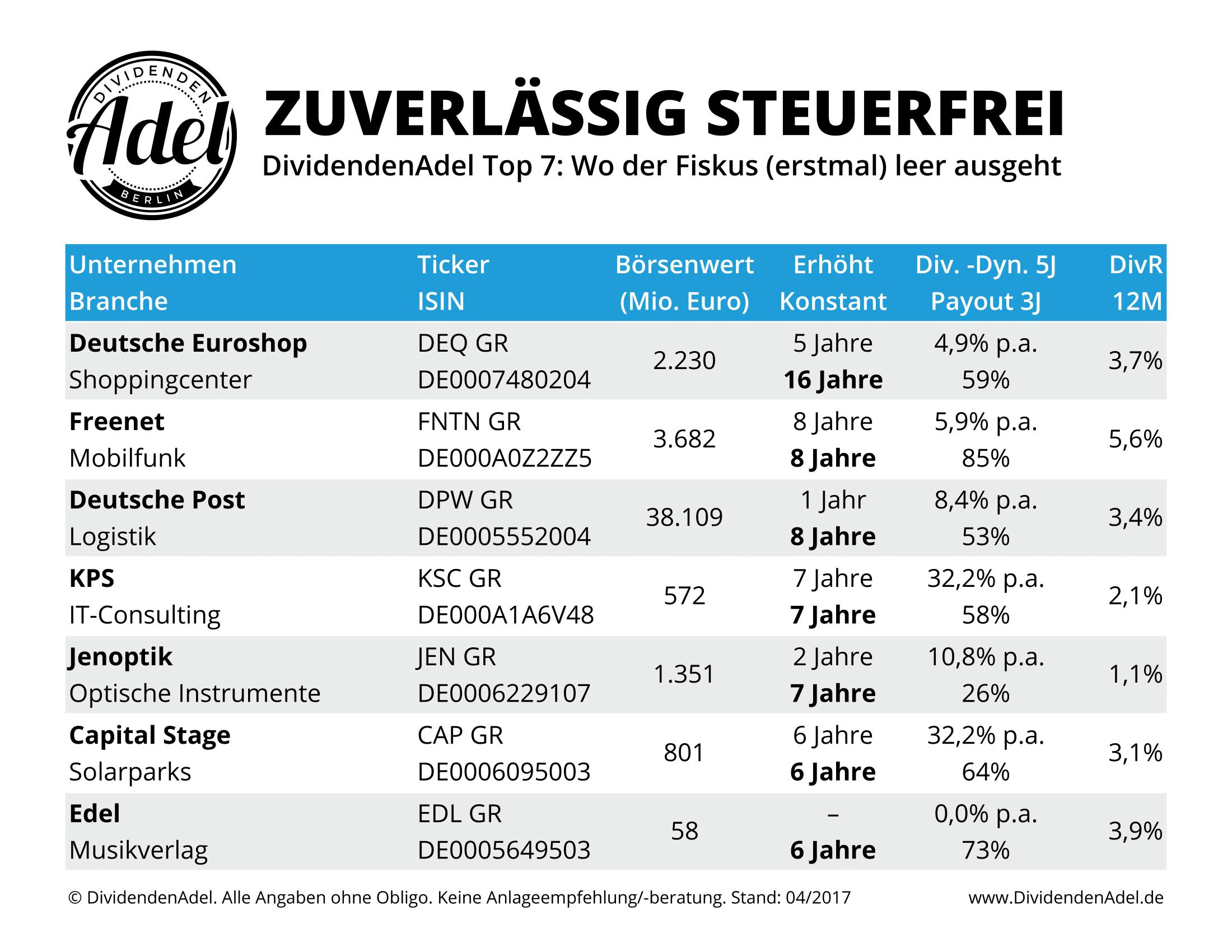 2017-04-22 Top 7 Zuverlässig steuerfrei