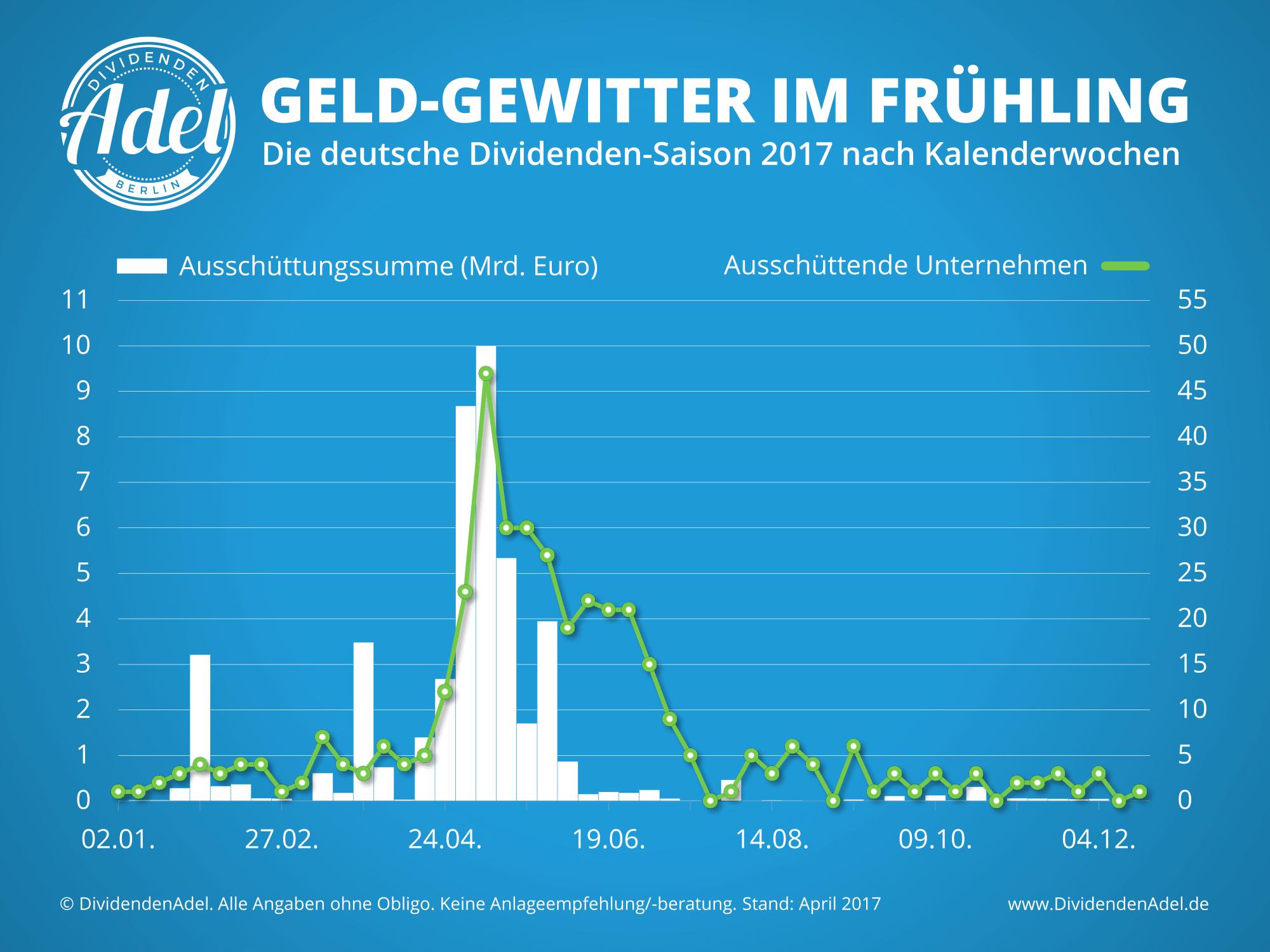 Dividendensaison 2017 Nieselregen Geld-Gewitter