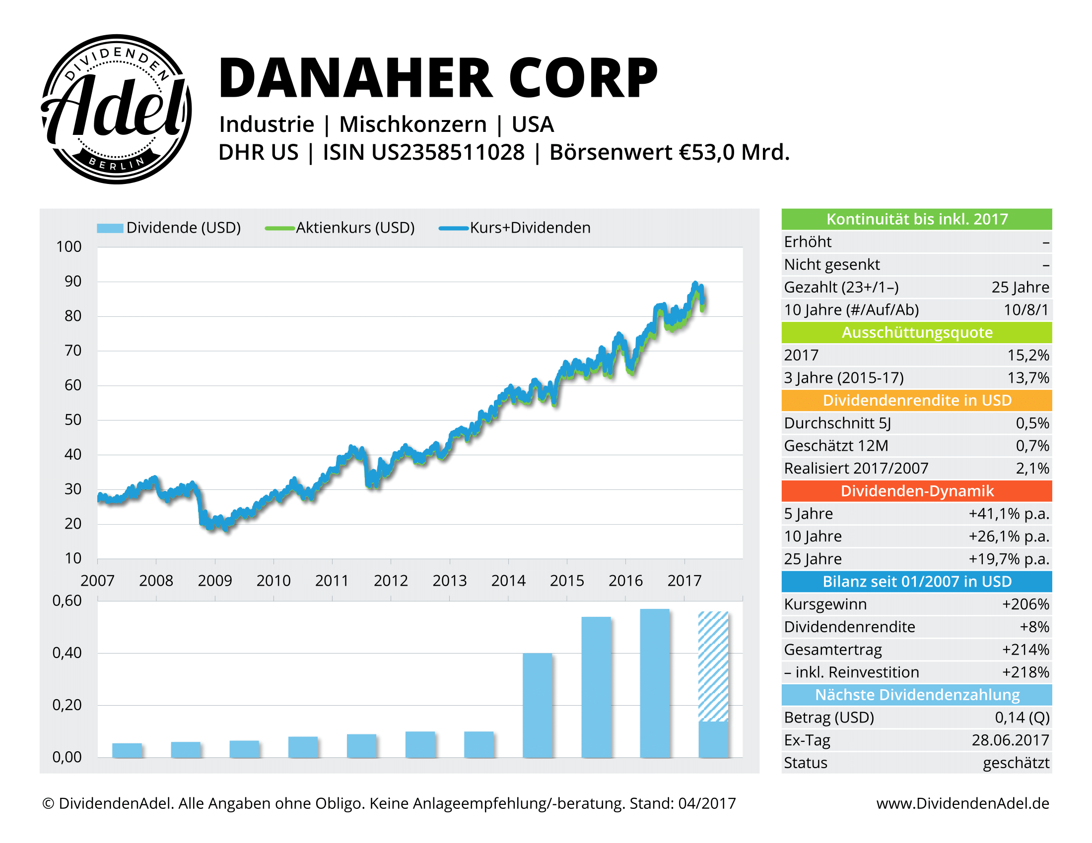 2017-04-27 DANAHER CORP DividendenAdel-Profil ab 2007-1