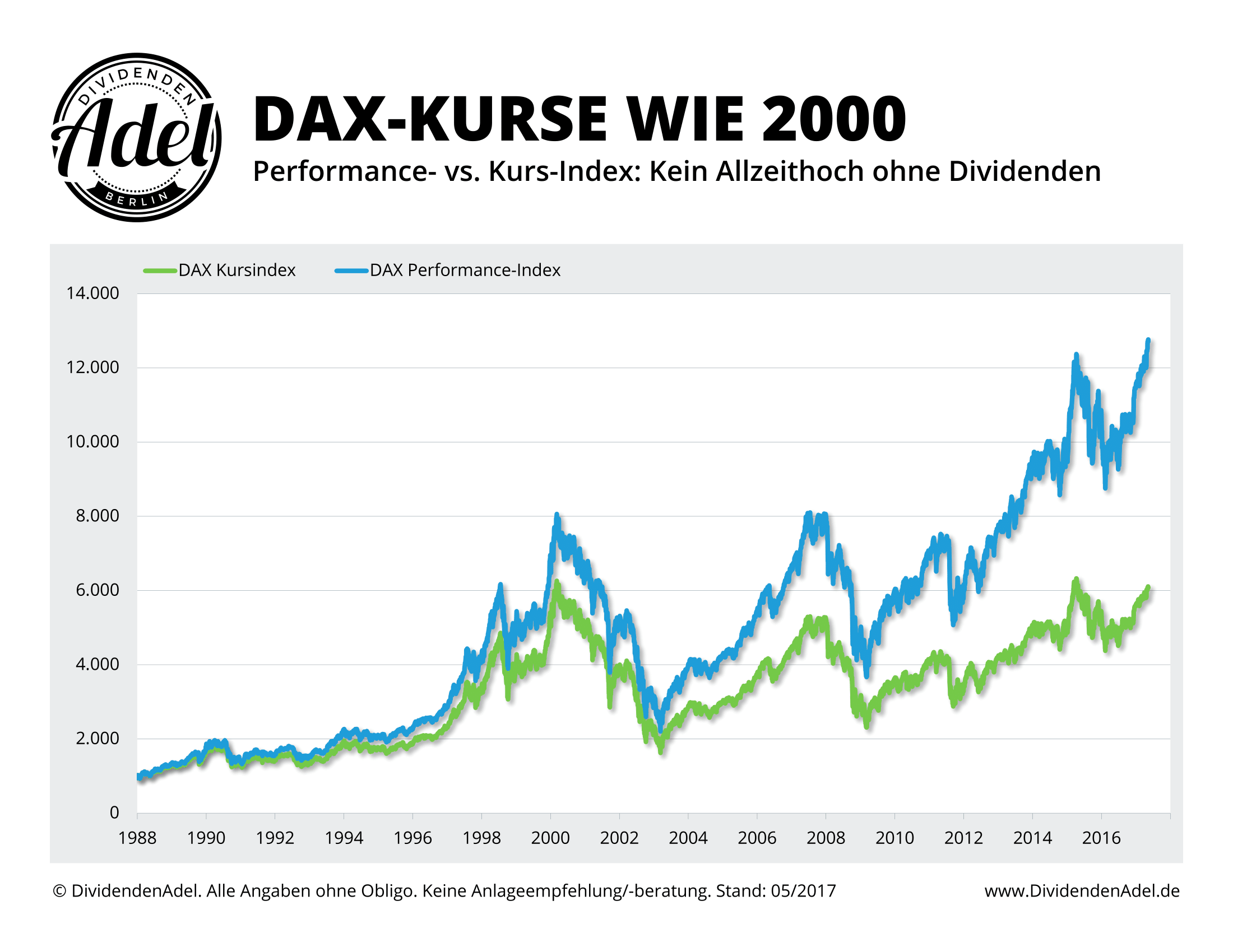 2017-05-14 DAX Kursindex vs. Performance-Index Allzeit-Hoch
