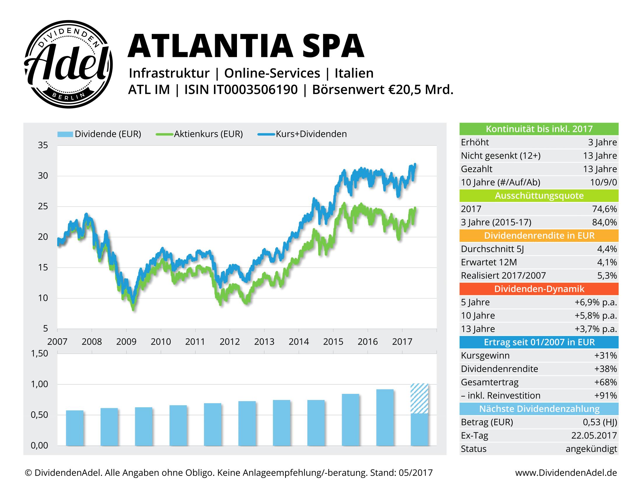 2017-05-16 ATLANTIA SPA DividendenAdel-Profil ab 2007-1