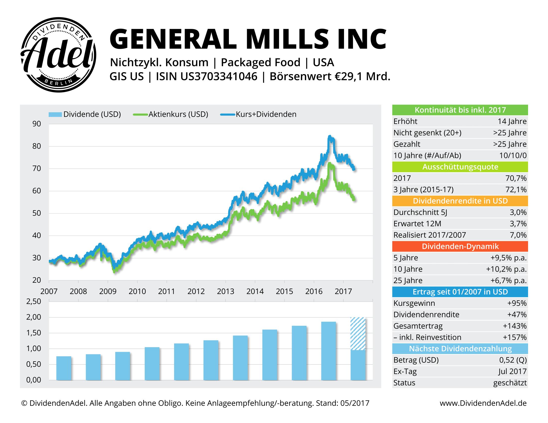 2017-05-17 GENERAL MILLS IN DividendenAdel-Profil ab 2007-1