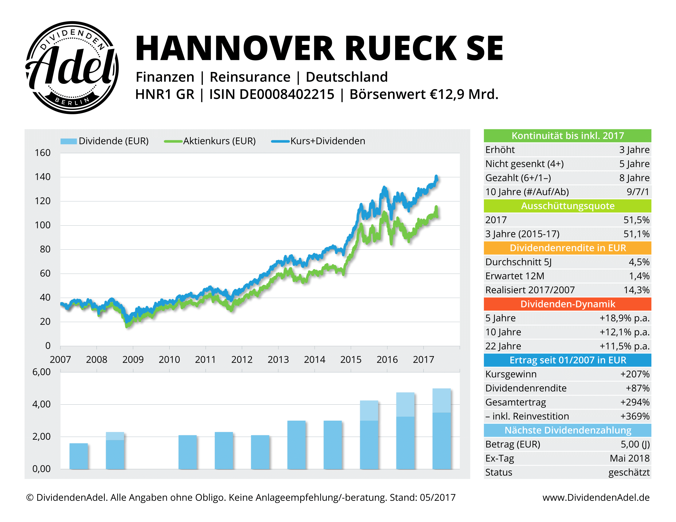 2017-05-17 HANNOVER RUECK S DividendenAdel-Profil ab 2007-1