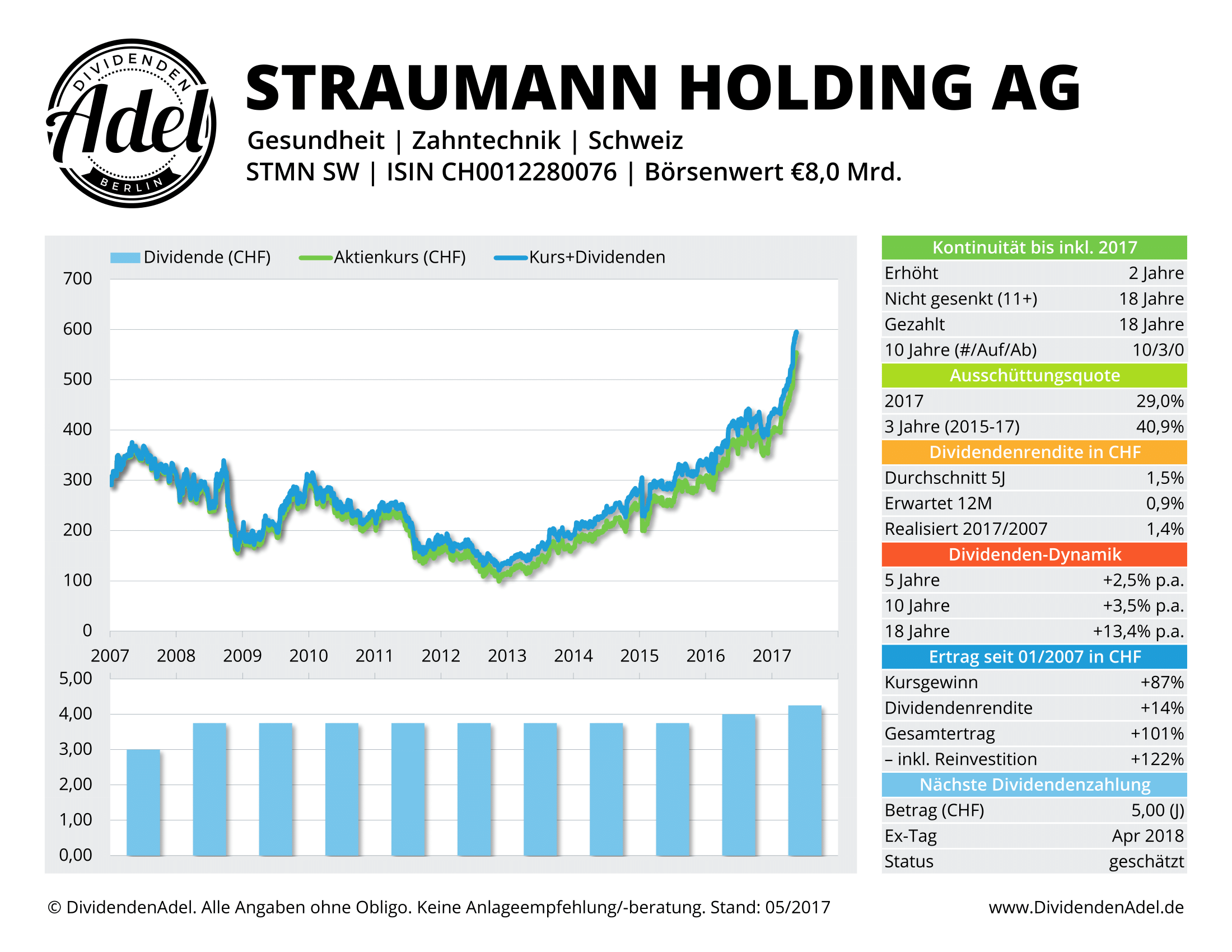 2017-05-17 STRAUMANN HLDG-R DividendenAdel-Profil ab 2007-1