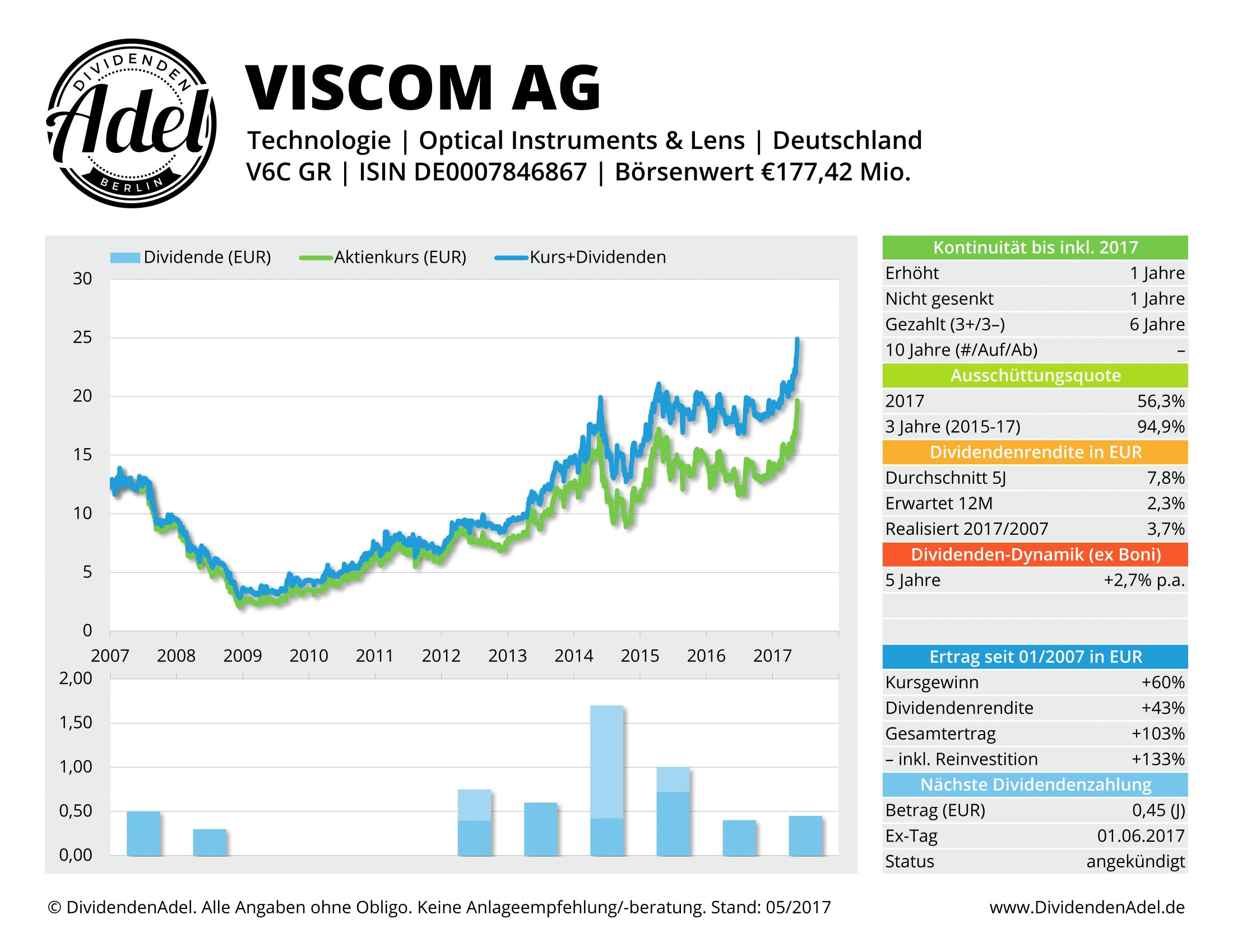 2017-05-17 VISCOM AG DividendenAdel-Profil ab 2007-1