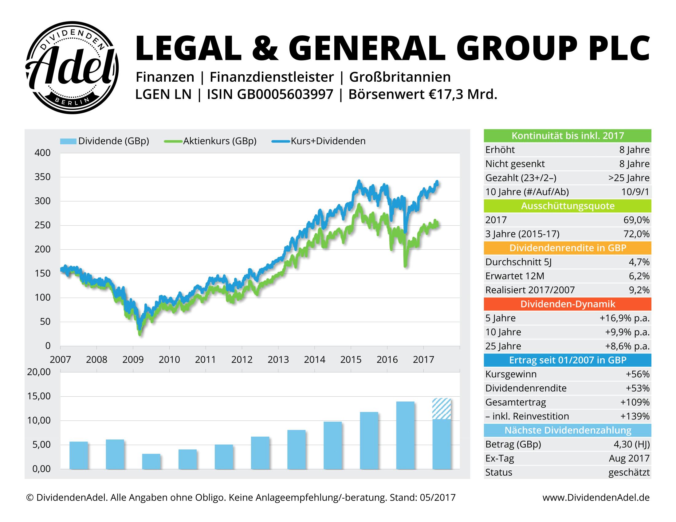 2017-05-21 LEGAL & GEN GRP DividendenAdel-Profil ab 2007-1