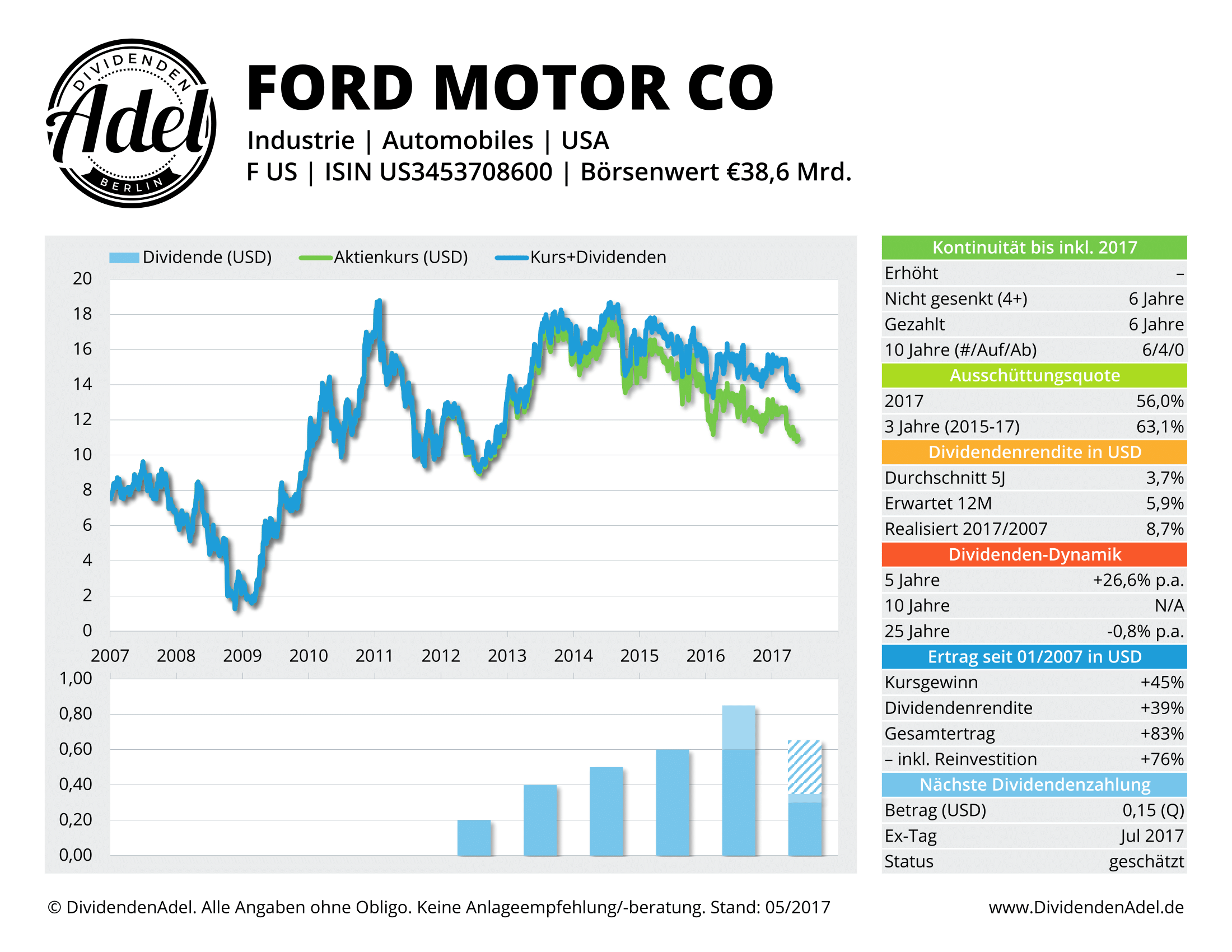 Ford Dividend 2017 2018 2019 Ford Price Release Date