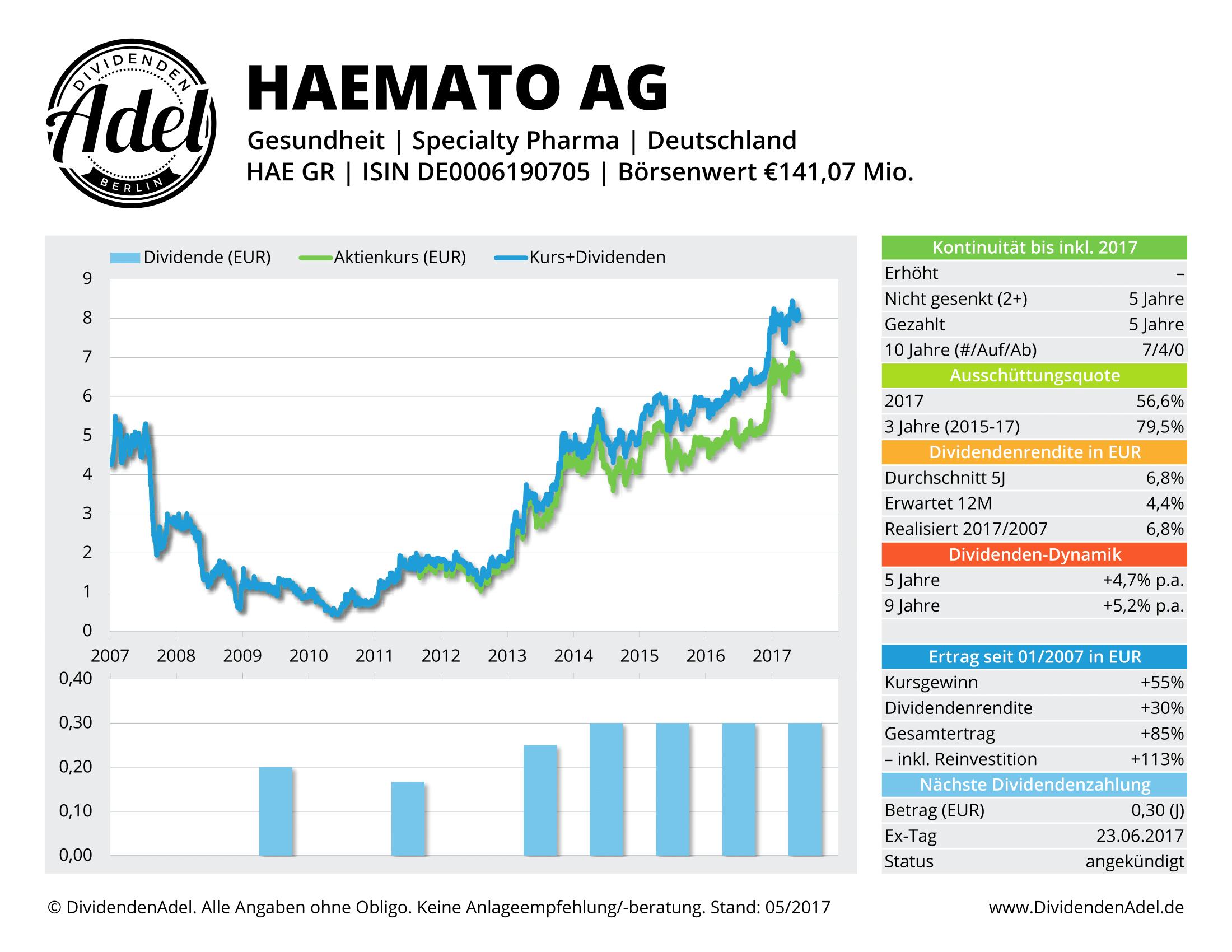 2017-05-30 HAEMATO AG DividendenAdel-Profil ab 2007-1