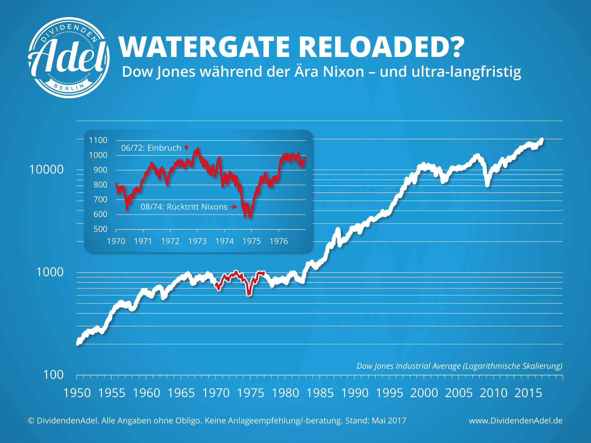 Dow Jones Langfristig Watergate Nixon