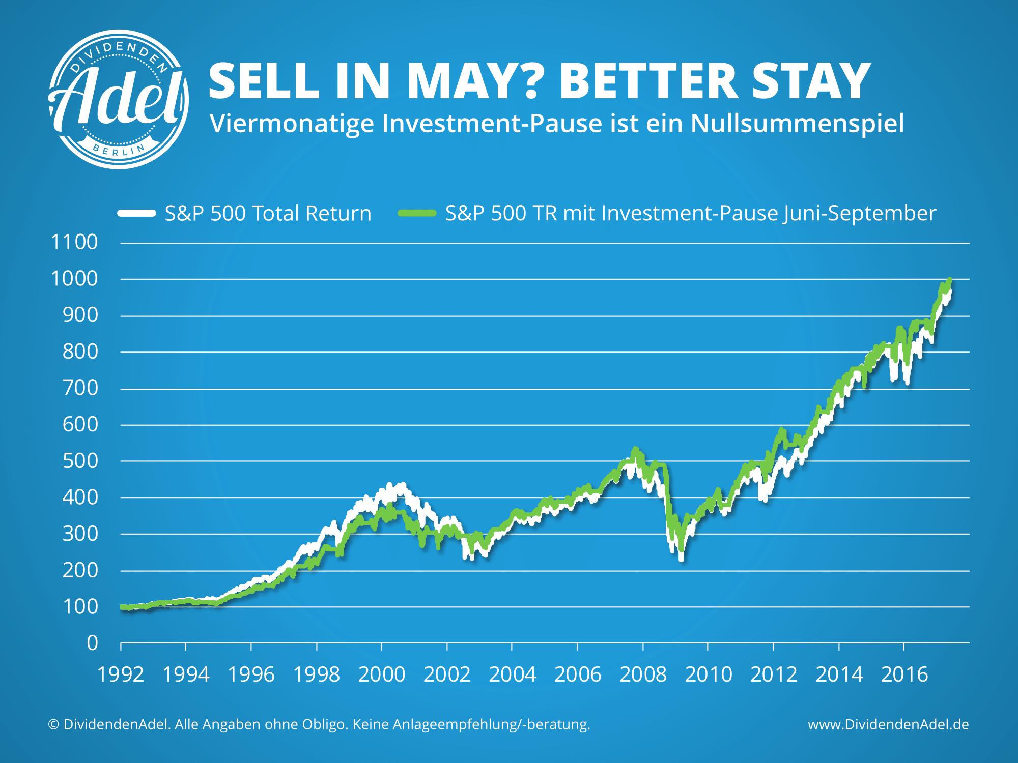 Saisonalität Sell in Max SP 500 Historie