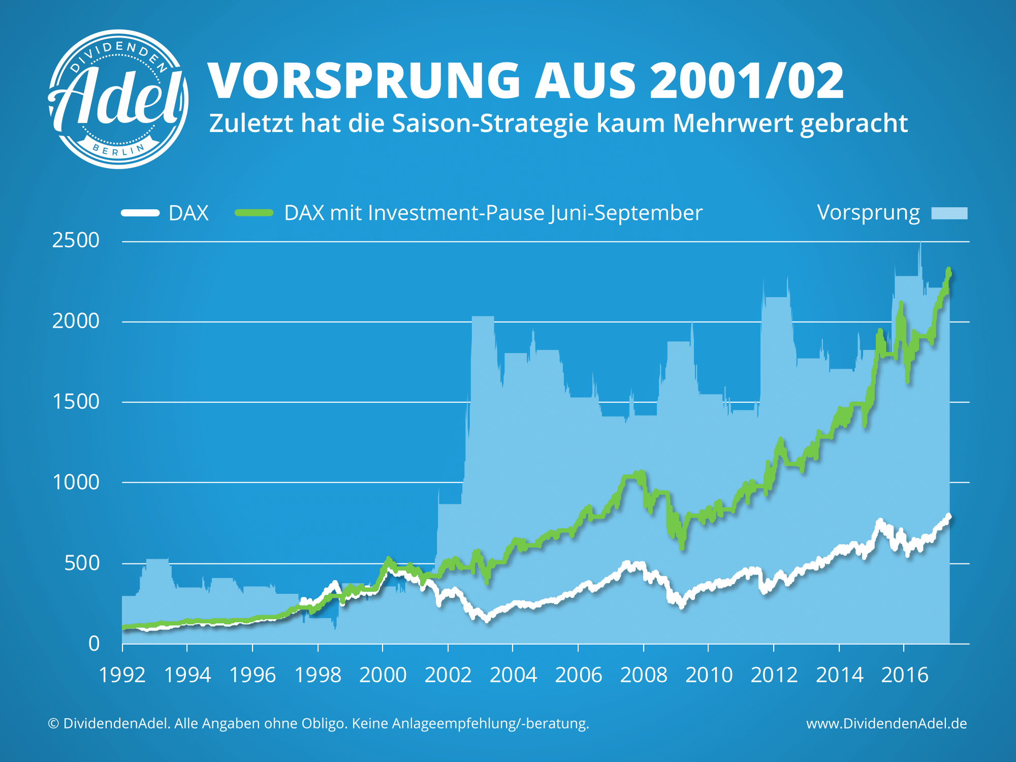 Saisonalität Sell in May DAX Historie