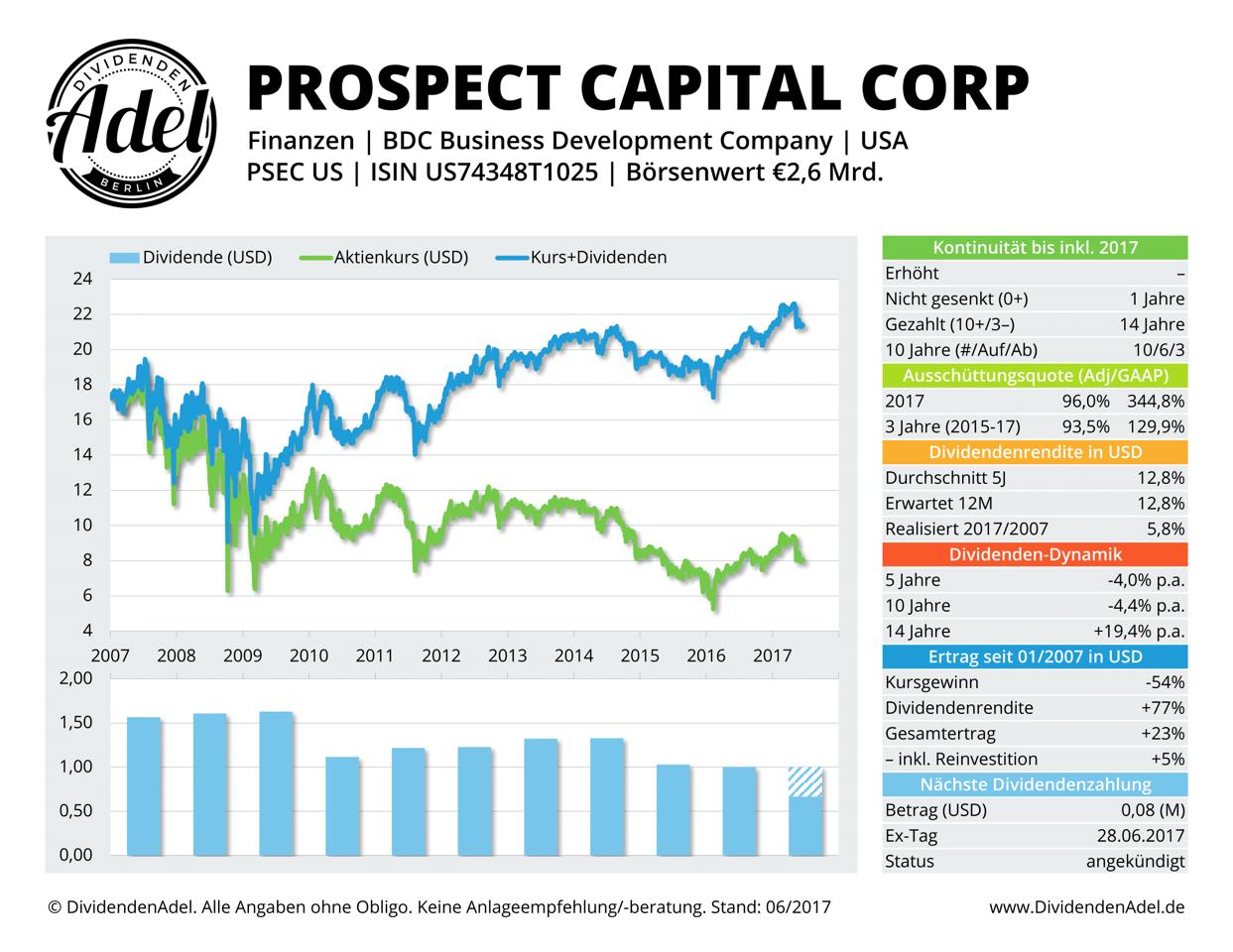 Prospect Capital Dividende
