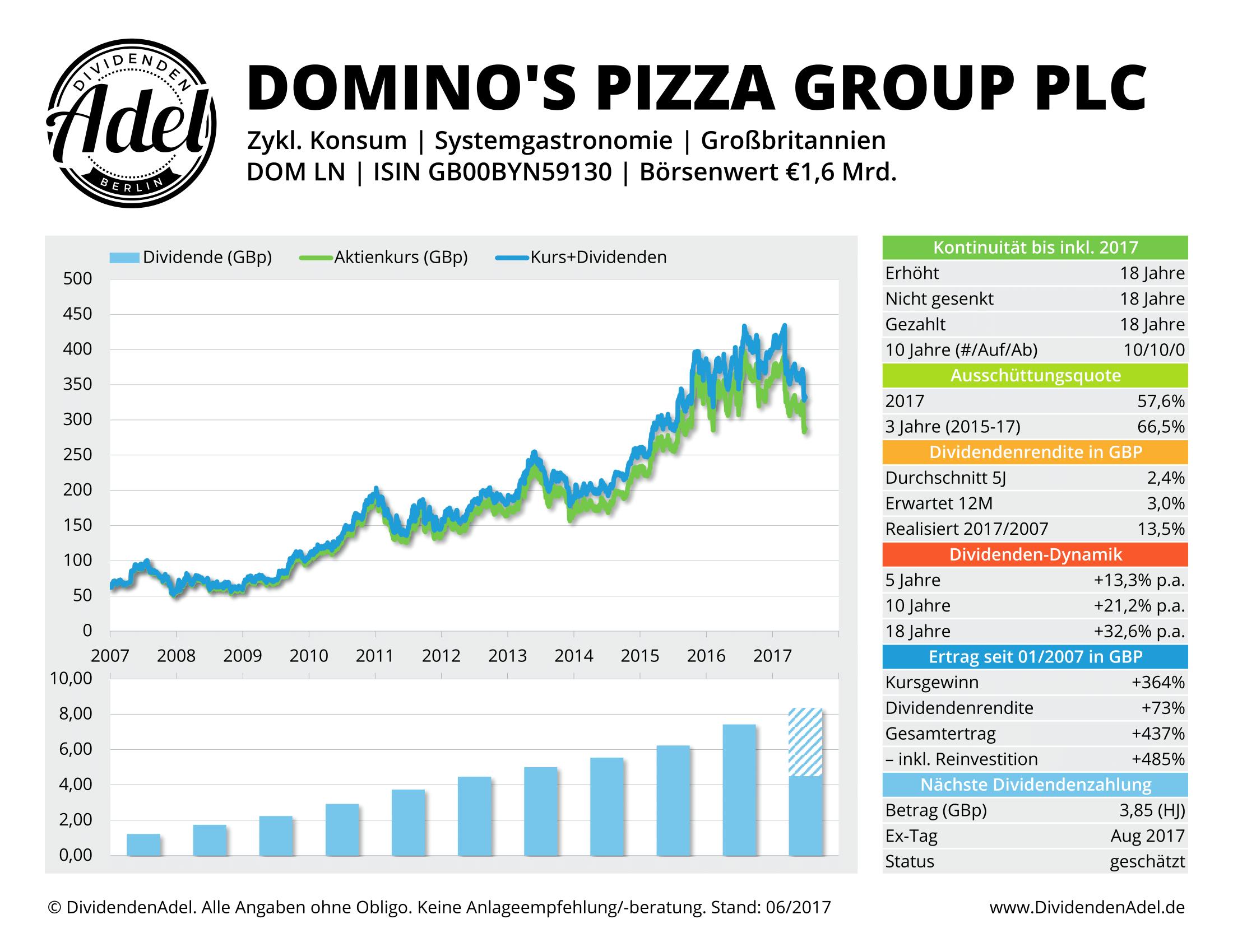 2017-06-30 DOMINO'S PIZZA G DividendenAdel-Profil ab 2007-1