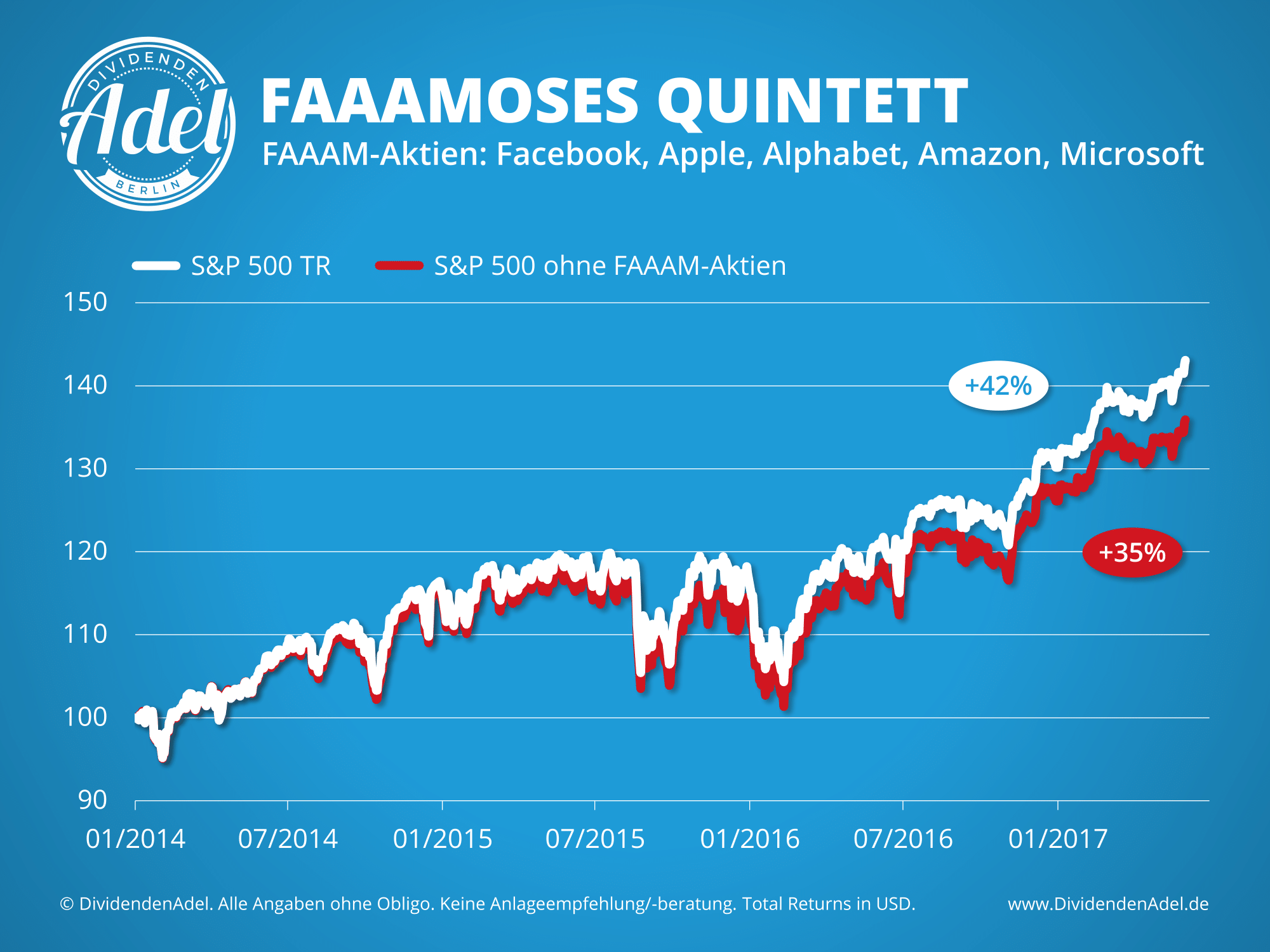 S&P 500 ex FAAAM seit 2014