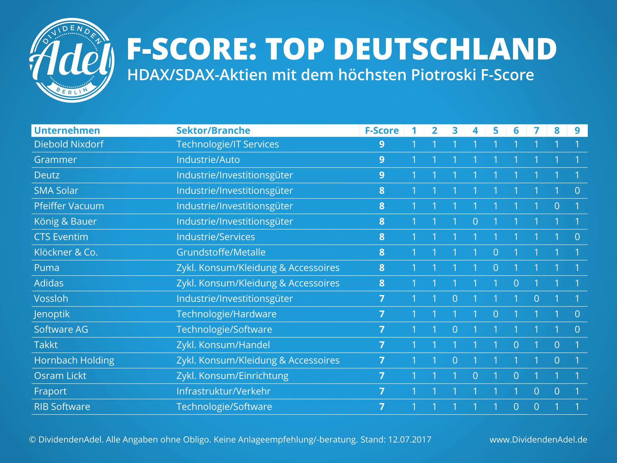 2017-07-12 Piotroski F-Score Deutschland