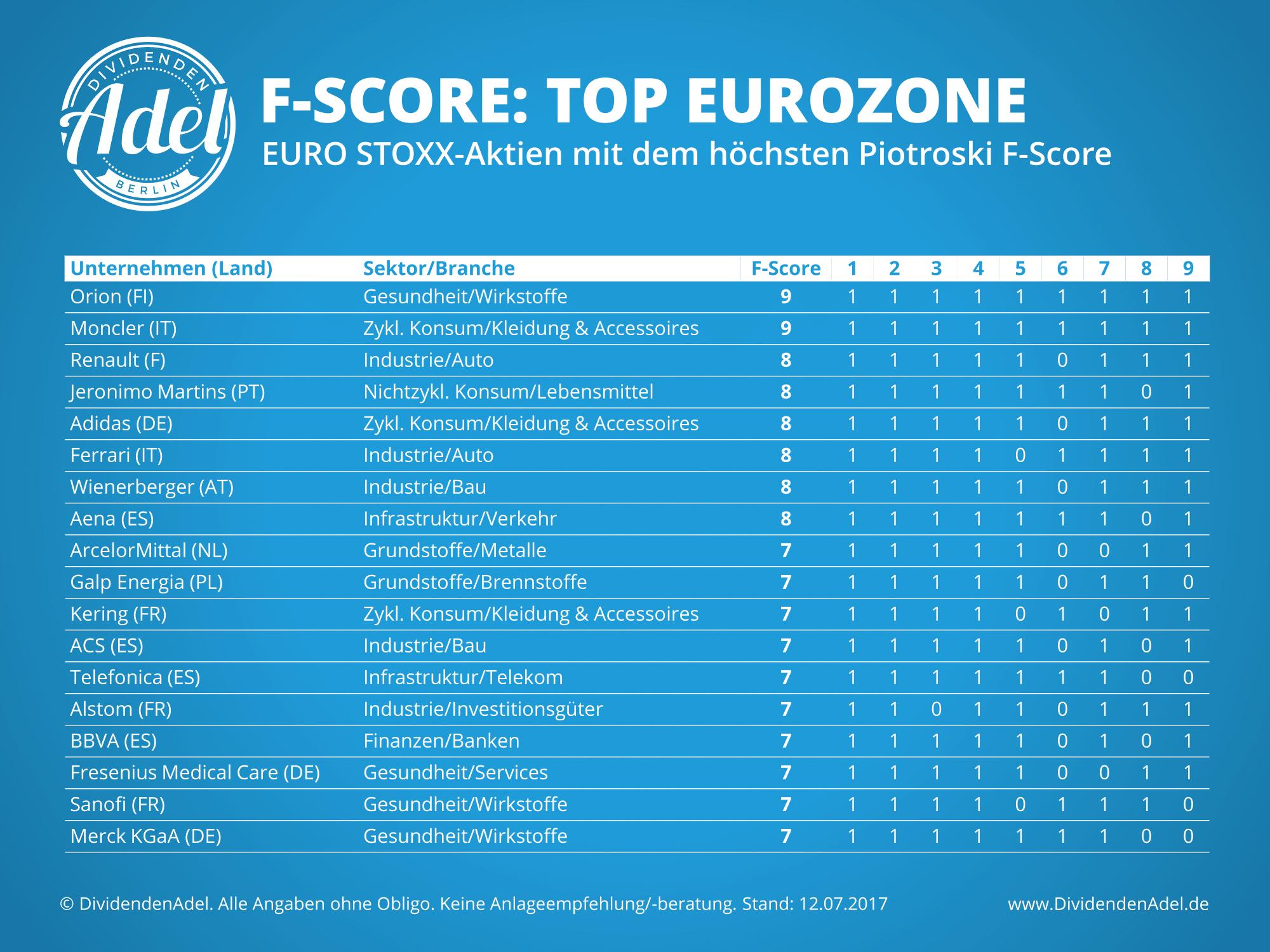 2017-07-12 Piotroski F-Score Europa