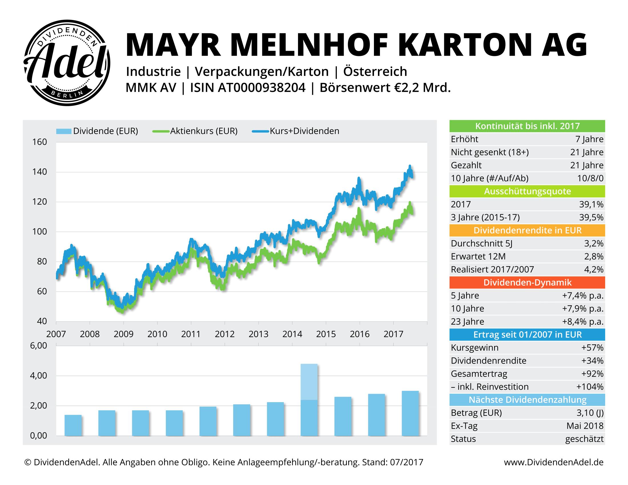 2017-07-20 MAYR-MELNHOF KAR DividendenAdel-Profil ab 2007-1