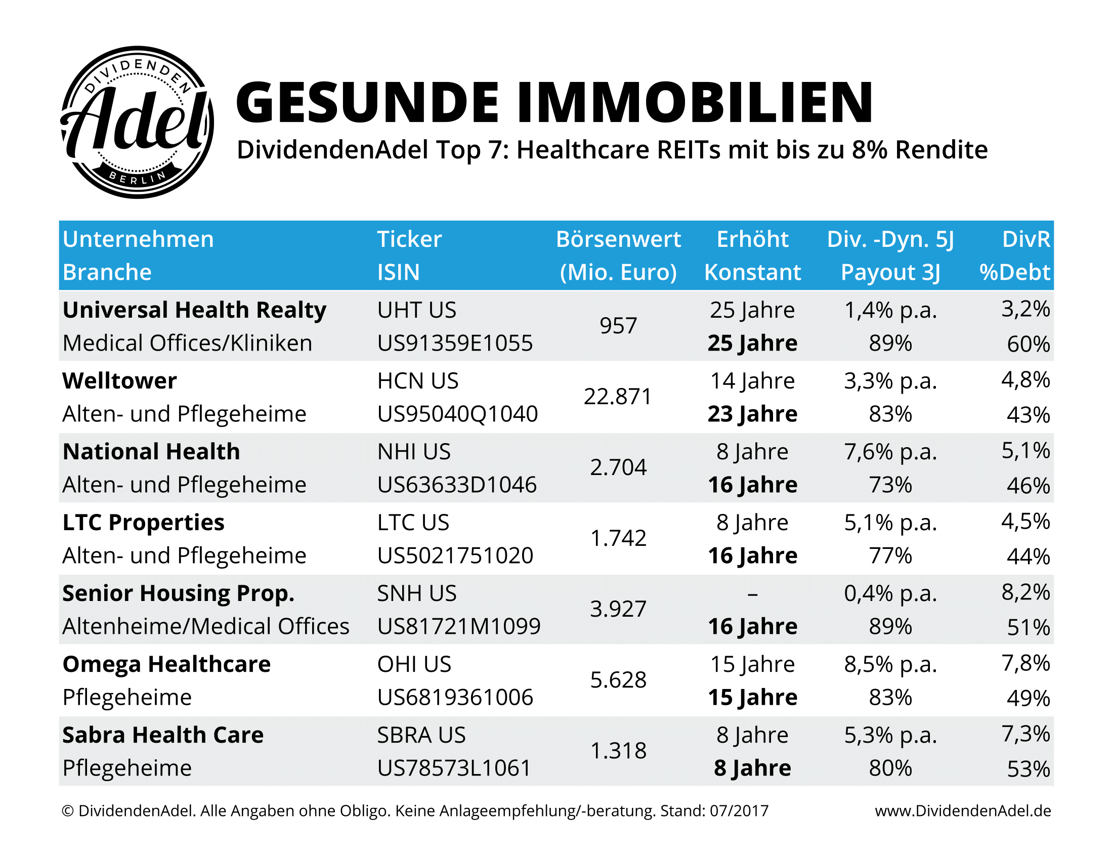 2017-07-29 Top 7 Healthcare REITs