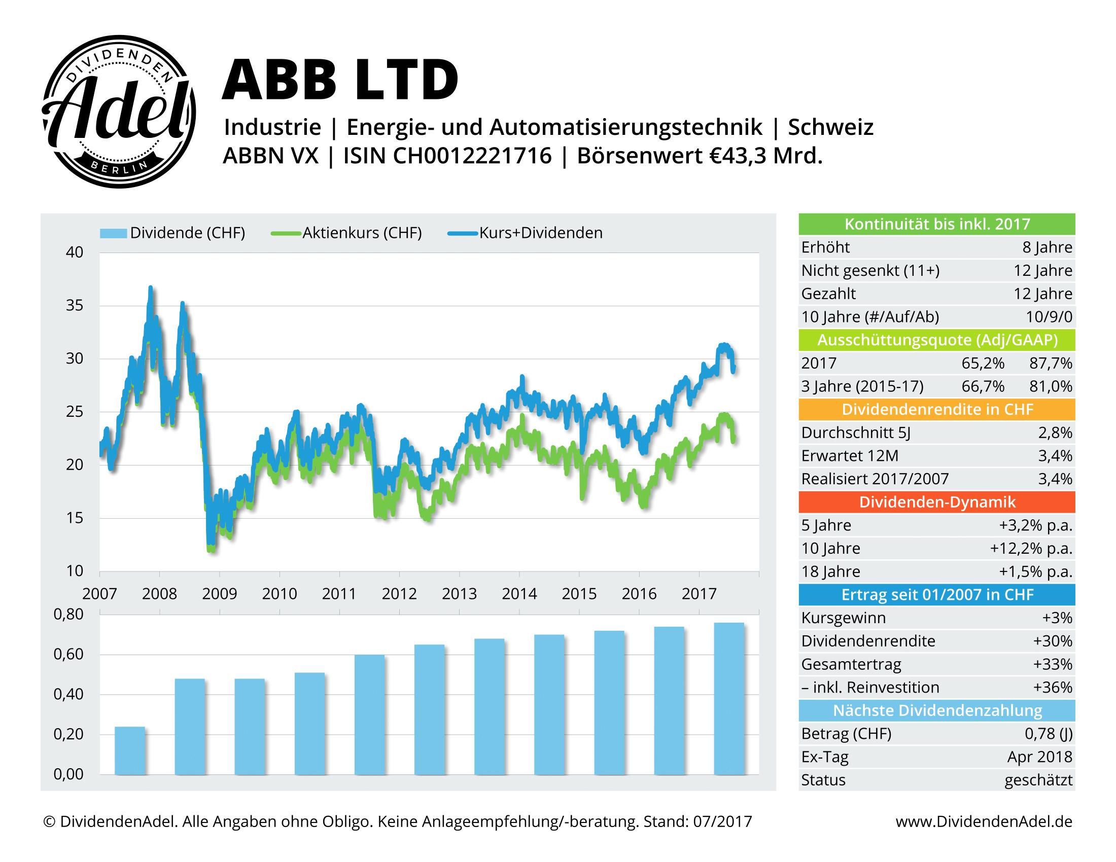 2017-07-31 25 ABB LTD-REG DividendenAdel-Profil ab 2007-1