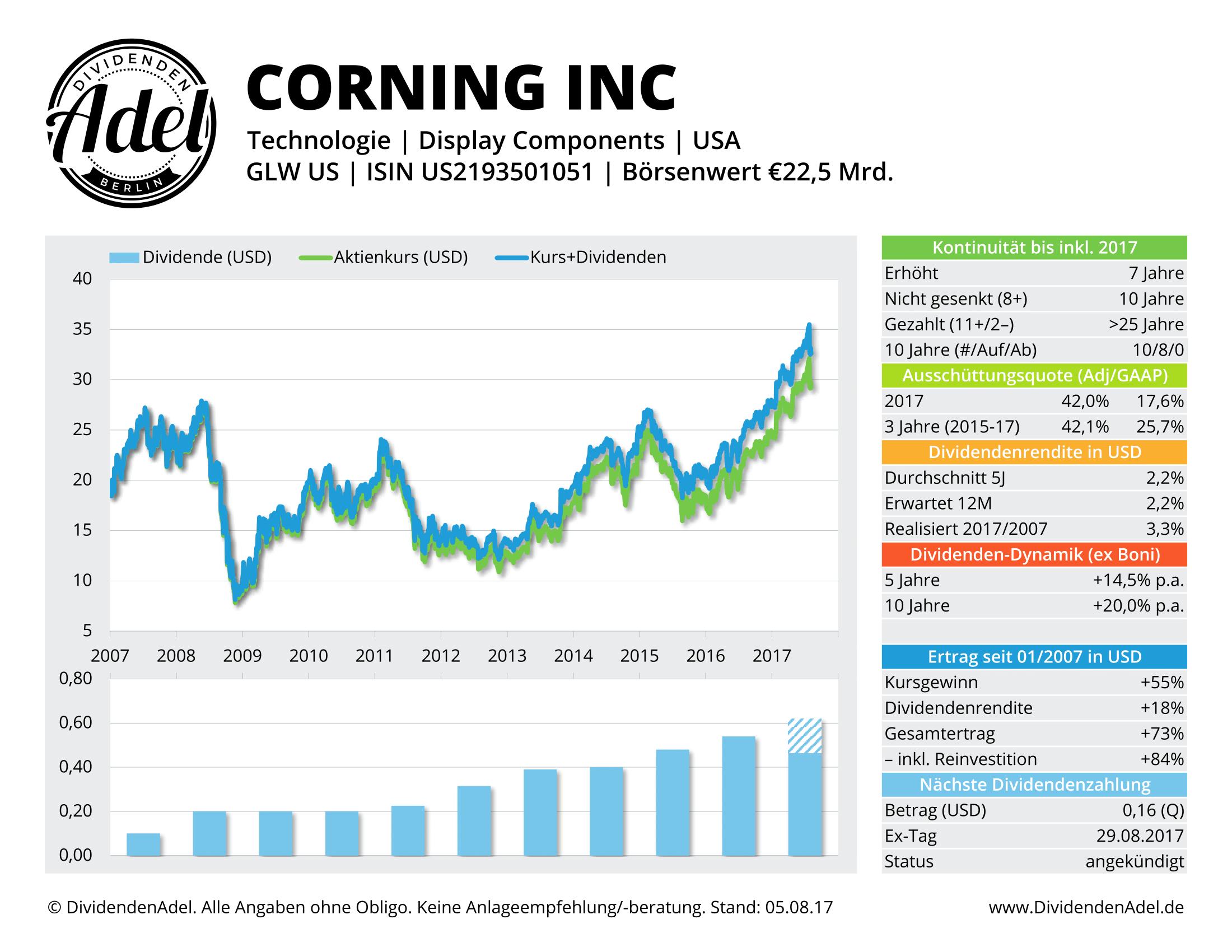 2017-08-05 54 CORNING INC DividendenAdel-Profil ab 2007-1