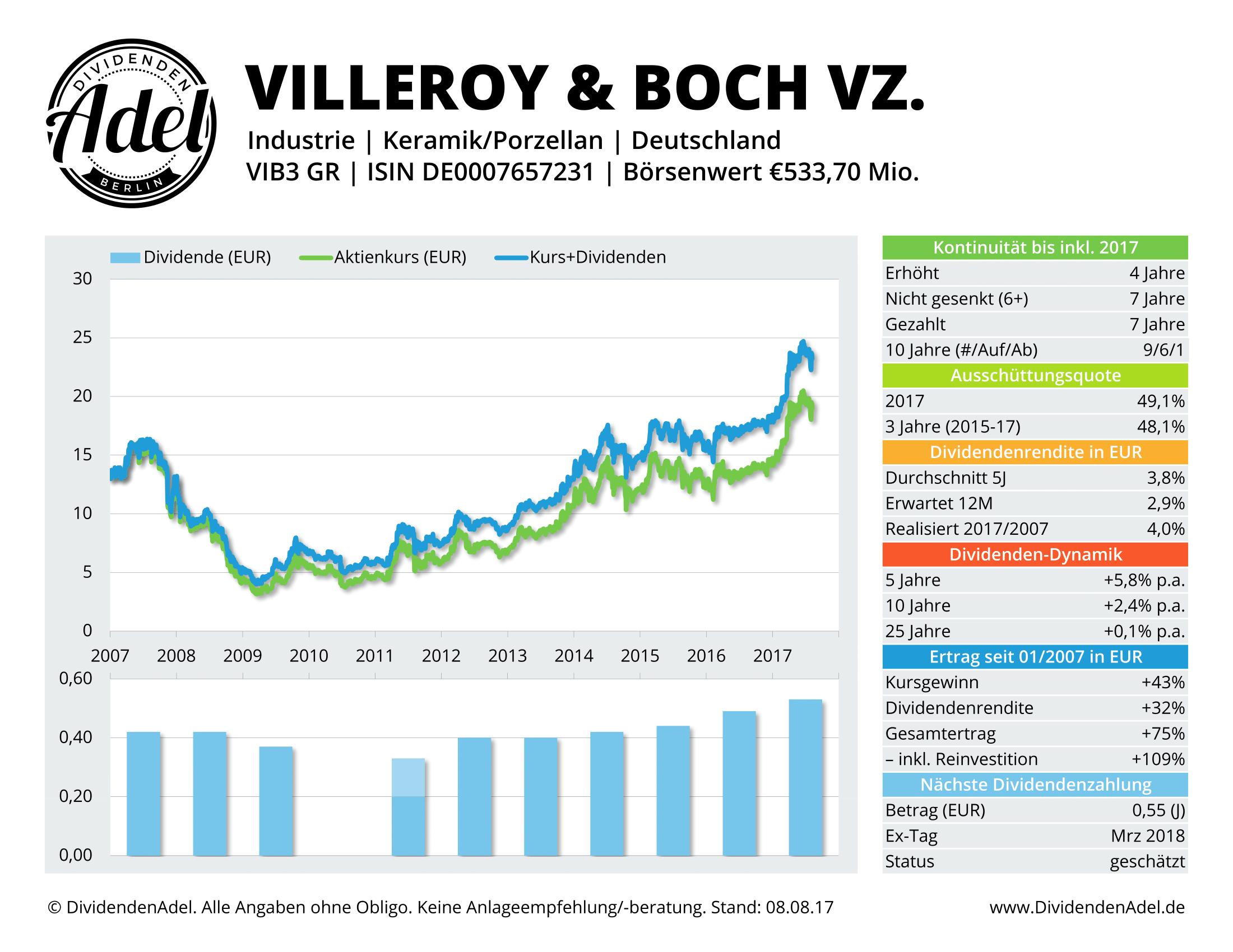2017-08-08 54 VILLEROY & BOCH VZ. DividendenAdel-Profil ab 2007-1