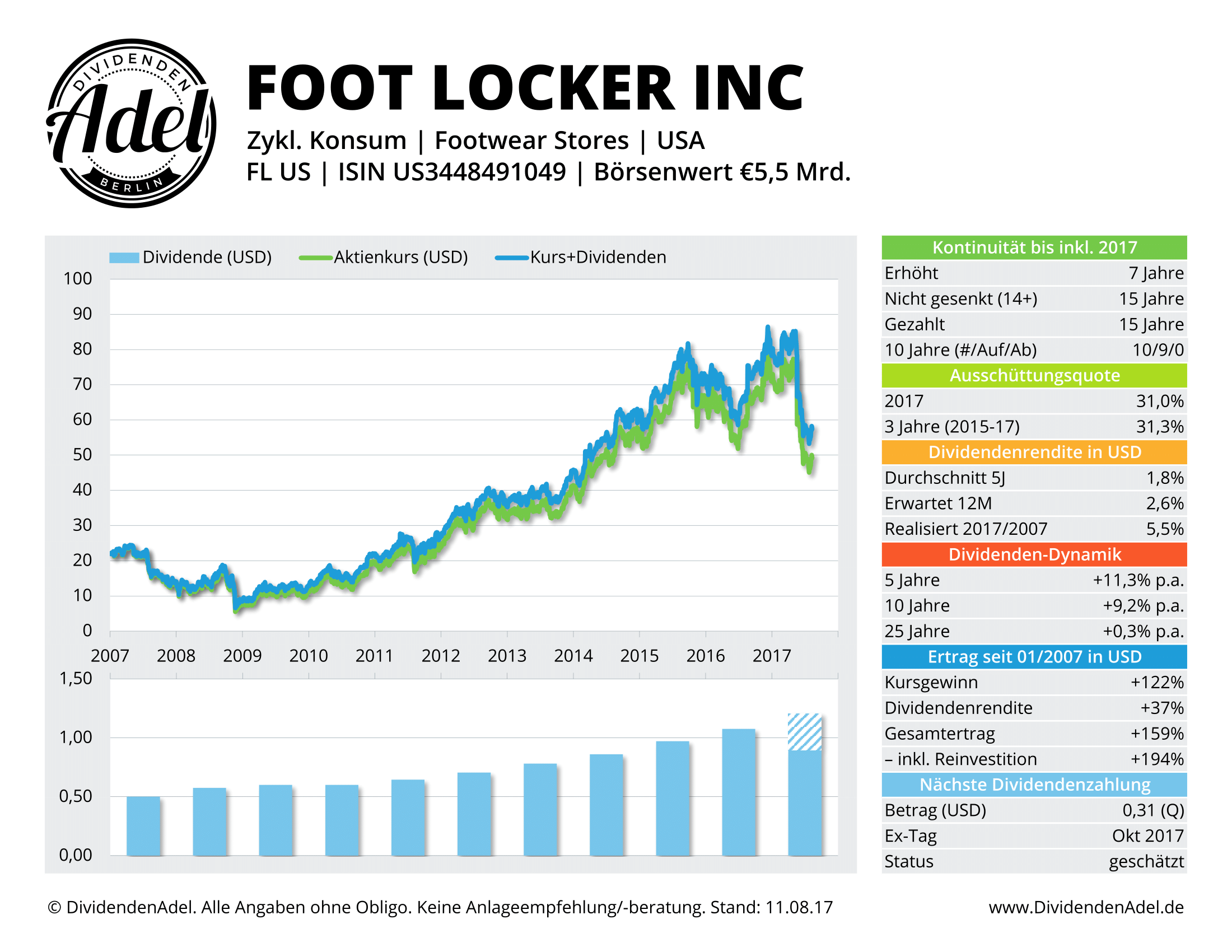 2017-08-11 54 FOOT LOCKER INC DividendenAdel-Profil ab 2007-1